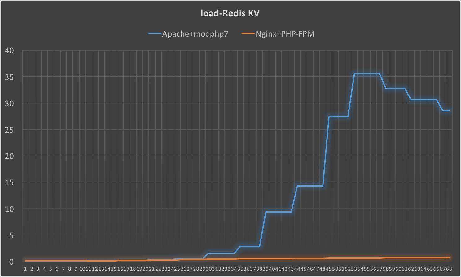 load_redis_kv.png
