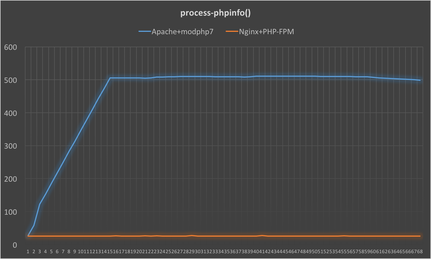 processes_count_phpinfo.png